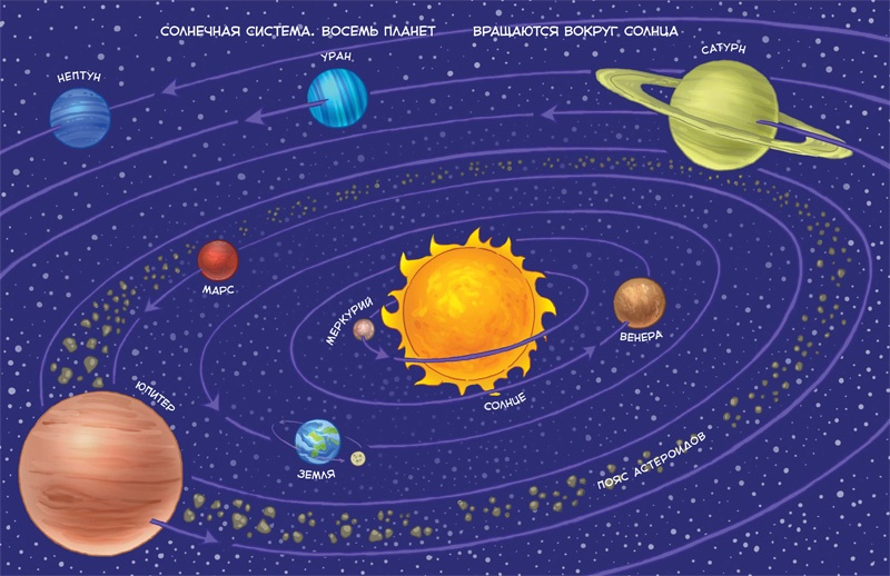 Планеты солнечной системы картинка детям