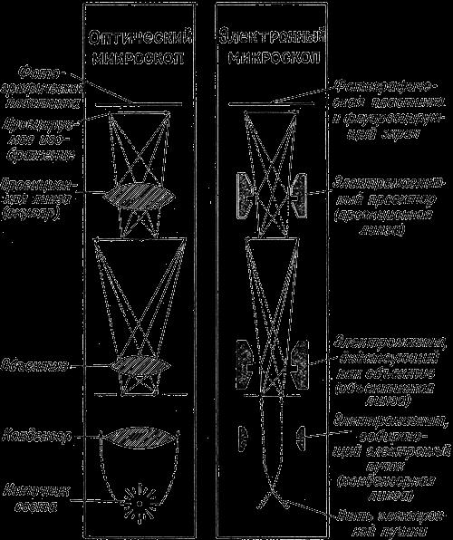 Сравнительная схема устройства