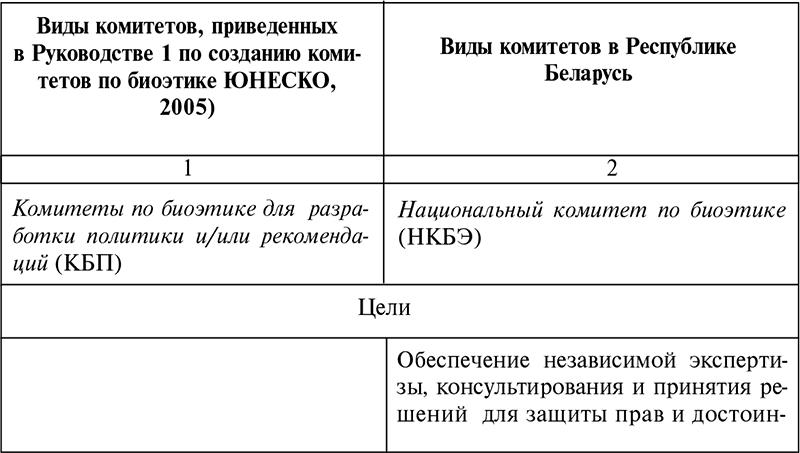 Требования к этическим комитетам