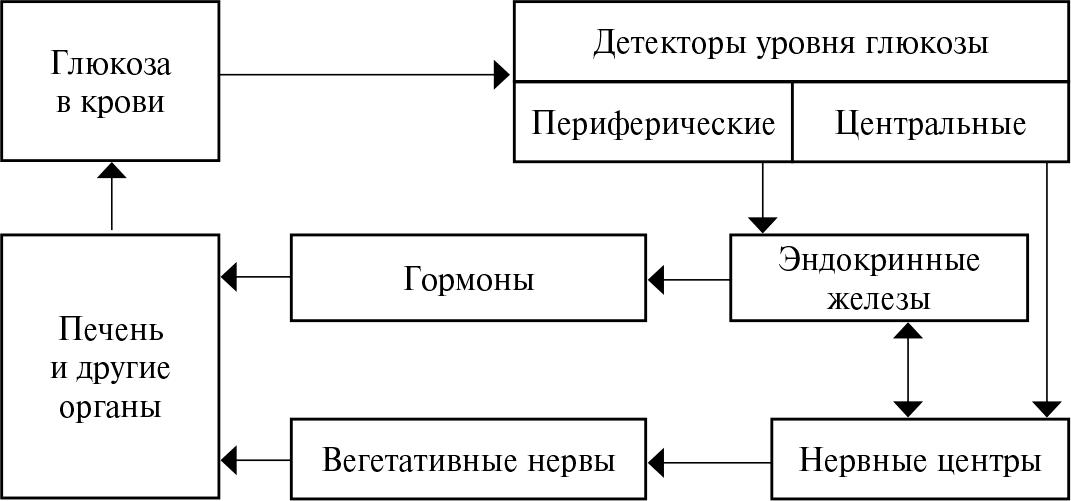 Блок-схема системы поддержания